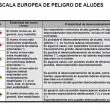 Escala europea de riesgo de aludes  ()