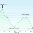 Perfil del trekking Motañas de Libertad  ()