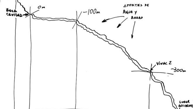 Esquema de la cueva Inti Machay. 2014  (Blog FME)