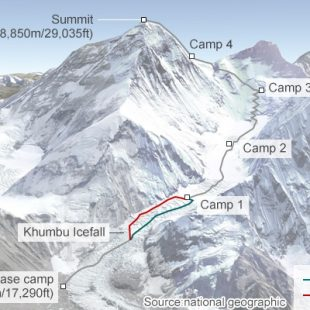 Ruta normal de la cara sur del Everest  (National Geographic)