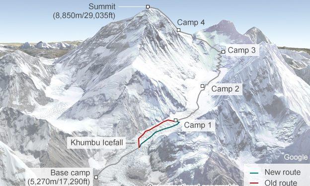 Ruta normal de la cara sur del Everest  (National Geographic)