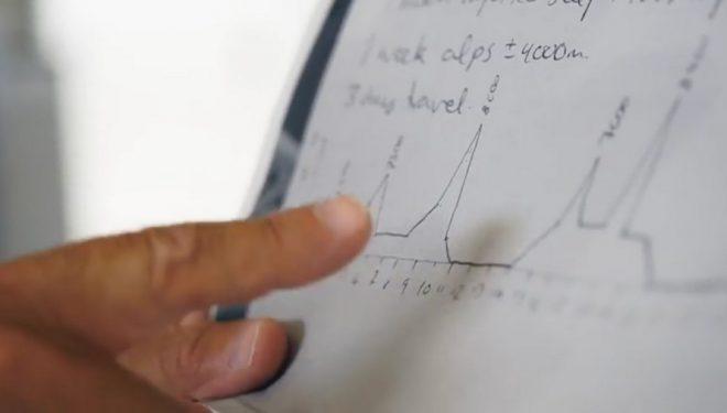 Gráfico de la actividad de Kilian Jornet en el Himalaya  ()