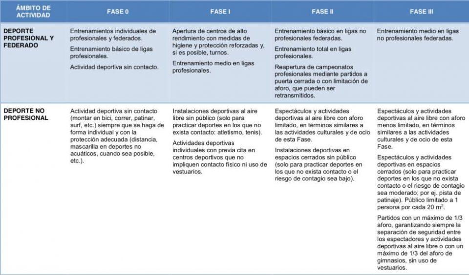 Plan de desescalada del gobierno. BOE 28 abril 2020. Anexo II
