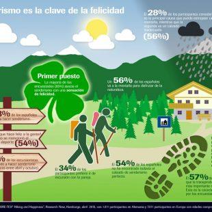 Resultados del estudio de Gore-Tex. El senderismo hace feliz a los españoles.  ()